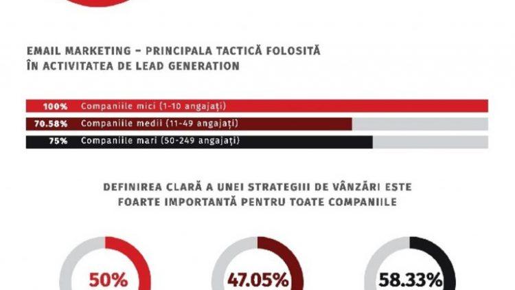 """Rezultatele Studiului """"Dezvoltarea unui business de IT&C în Romania"""""""